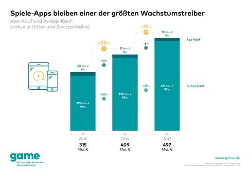 Spiele-Apps bleiben ein Wachstumstreiber der Games-Branche
